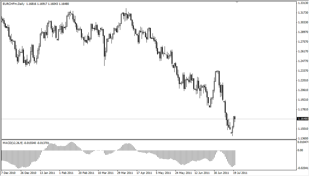 EUR/CHF Technical Analysis July 21, 2011