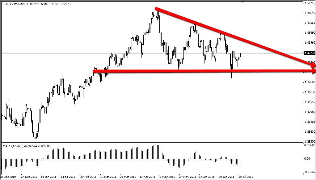 EUR/USD Technical Analysis July 21, 2011