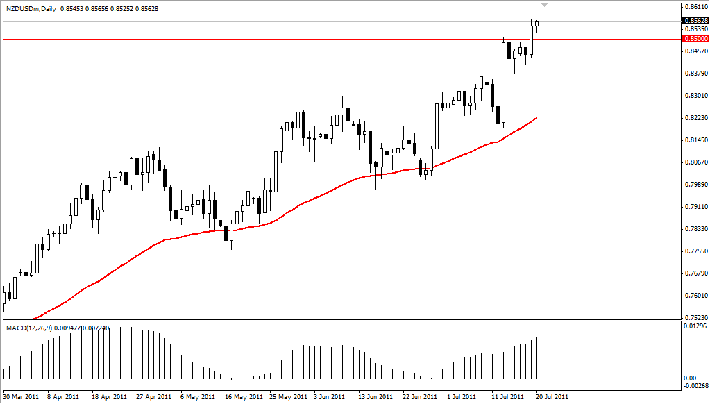 NZD/USD Technical Analysis July 21, 2011
