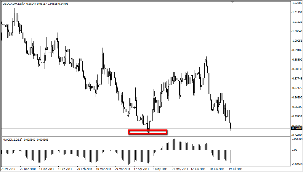 USD/CAD Technical Analysis July 21, 2011