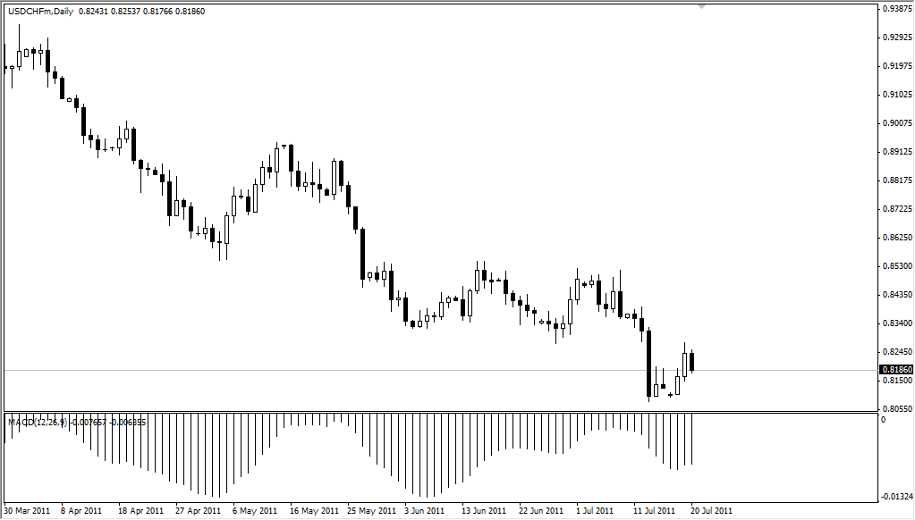 USD/CHF Technical Analysis July 21, 2011