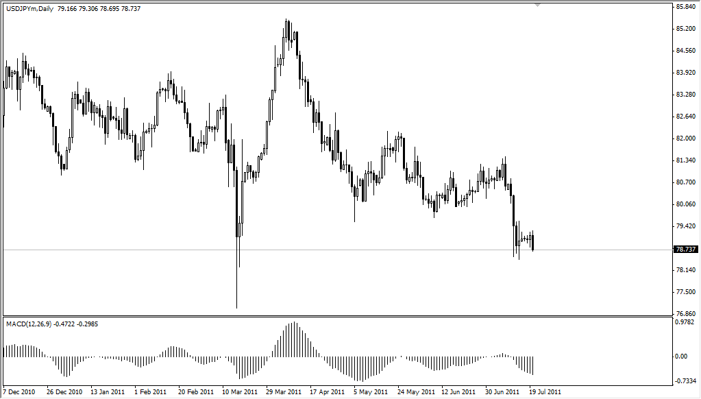 USD/JPY Technical Analysis July 21, 2011