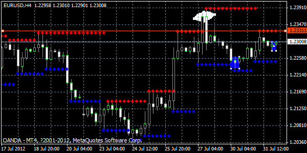 EUR/USD 1 August 2012 Bullishness Today Is Just A Short Term Outlook