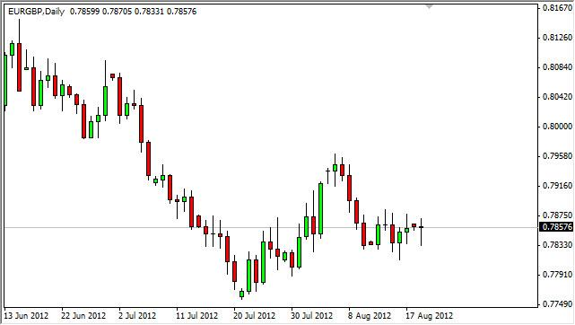 EUR/GBP Forecast August 21, 2012, Technical Analysis