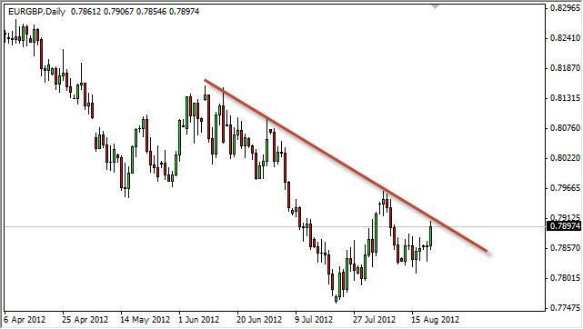 EUR/GBP Forecast August 22, 2012, Technical Analysis