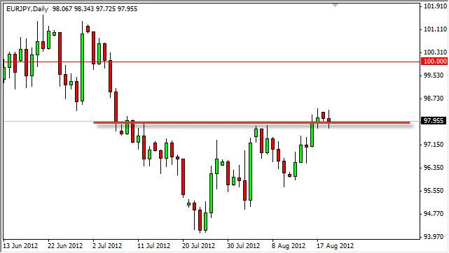 EUR/JPY Forecast August 21, 2012, Technical Analysis