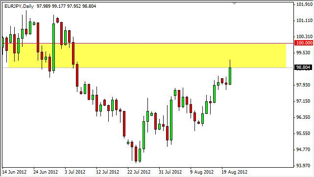 EUR/JPY Forecast August 22, 2012, Technical Analysis