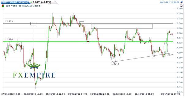 EUR/USD: August 17 2012: The unknown upside and known strength in the Euros