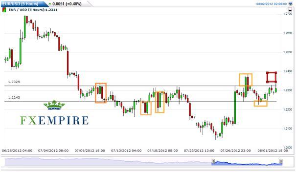EUR/USD: Has Been a Contrary Game Recently…What to Take Away