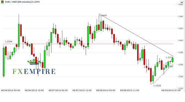 EUR/USD 9 August 2012: Take Cue From London Session Today