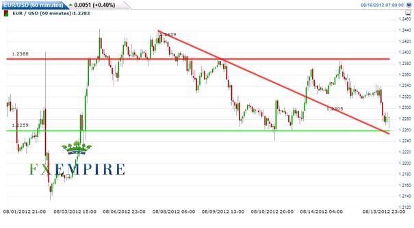 EUR/USD August 16 2012: Eyeing on a Break of 1.2250
