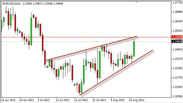 EUR/USD Forecast August 22, 2012, Technical Analysis