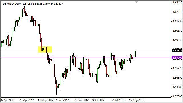 GBP/USD Forecast August 22, 2012, Technical Analysis
