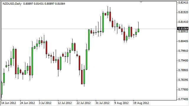 NZD/USD Forecast August 22, 2012, Technical Analysis