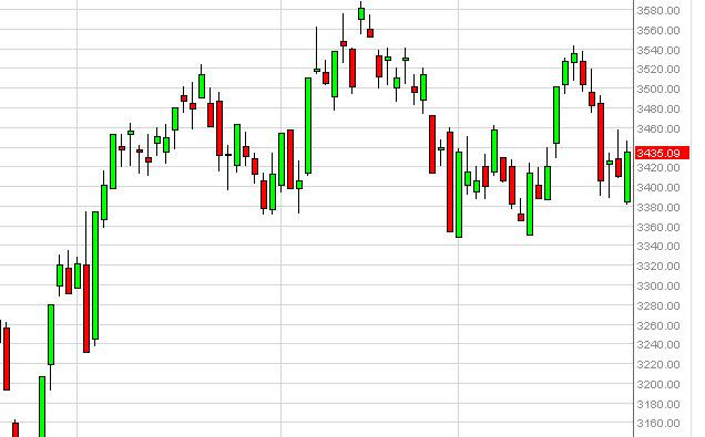 CAC 40 Index Forecast October 29, 2012, Technical Analysis
