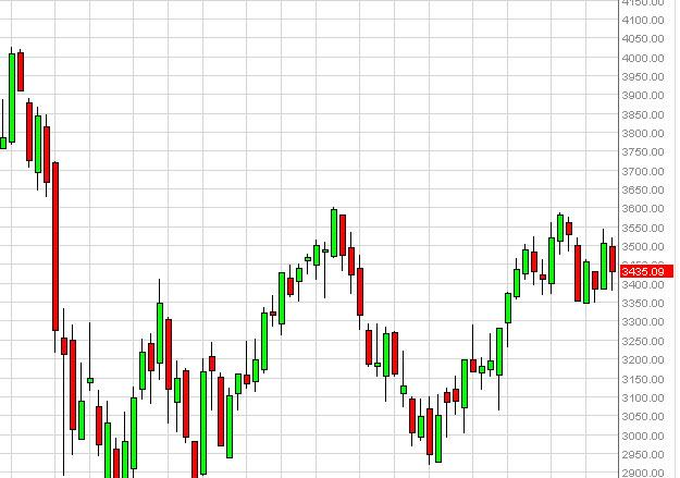 CAC 40 Index forecast for the week of October 29, 2012, Technical Analysis