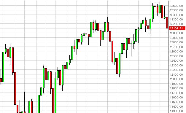 Dow Jones Industrial Average forecast for the week of October 29, 2012, Technical Analysis