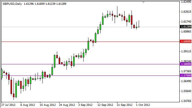 GBP/USD Forecast October 3, 2012, Technical Analysis