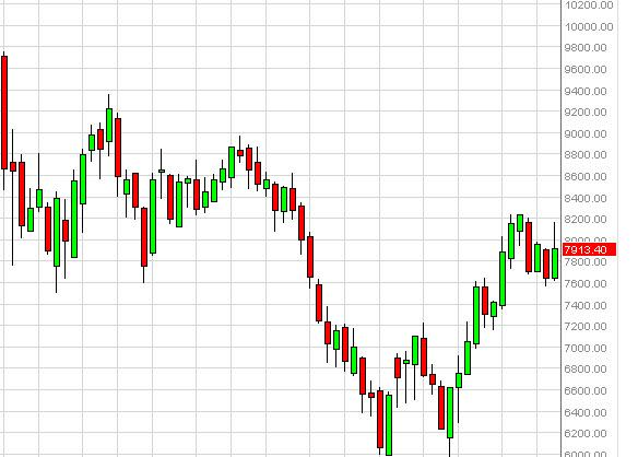 IBEX 35 forecast for the week of October 22, 2012, Technical Analysis