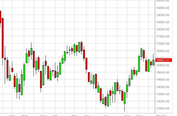 FTSE MIB Index forecast for the week of October 22, 2012, Technical Analysis
