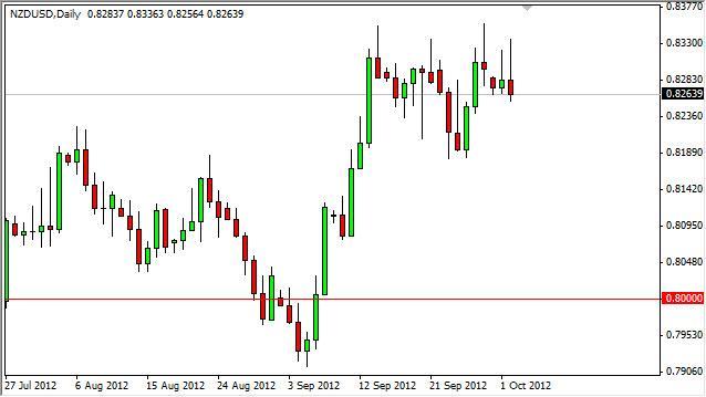 NZD/USD Forecast October 3, 2012, Technical Analysis