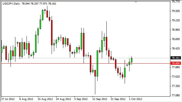 USD/JPY Forecast October 3, 2012, Technical Analysis