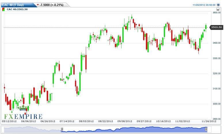CAC 40 Index Futures Forecast November 27, 2012, Technical Analysis