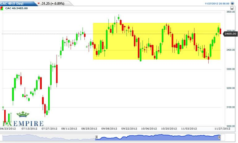 CAC 40 Index Futures Forecast November 28, 2012, Technical Analysis