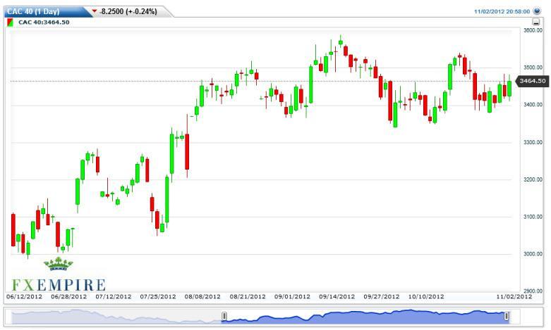 CAC 40 Futures Forecast November 5, 2012, Technical Analysis
