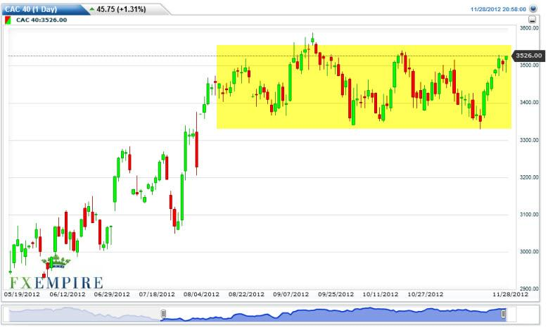 CAC 40 Index Futures Forecast November 29, 2012, Technical Analysis
