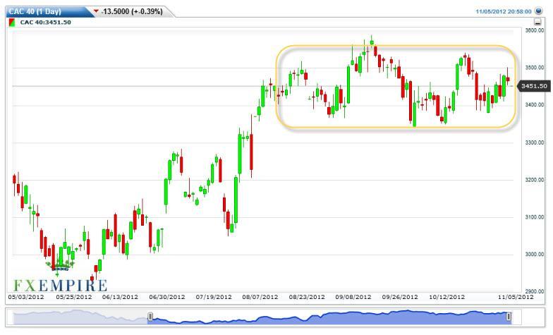 CAC 40 Futures Forecast November 6, 2012, Technical Analysis
