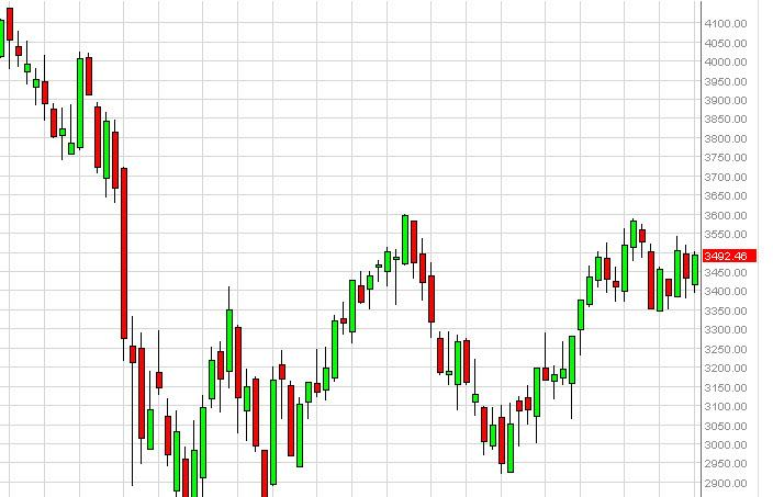 CAC 40 Futures for the week of November 5, 2012, Technical Analysis