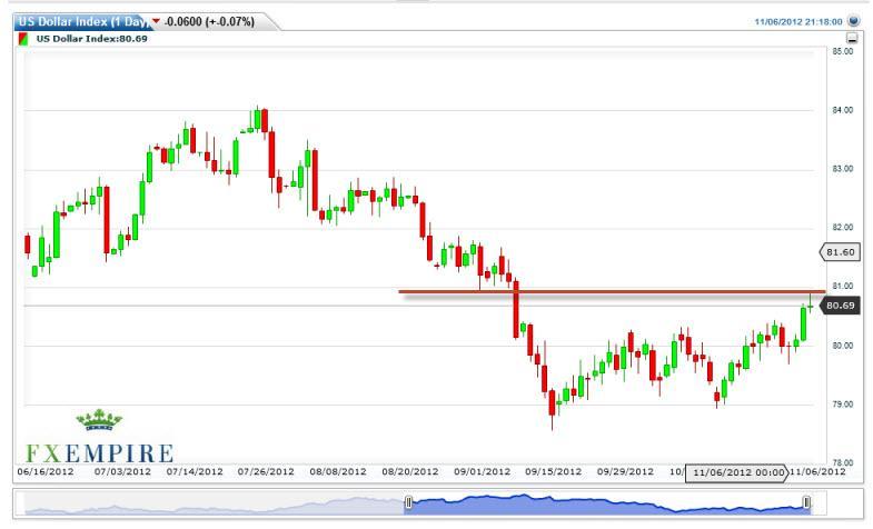 US Dollar Index Forecast November 7, 2012, Technical Analysis