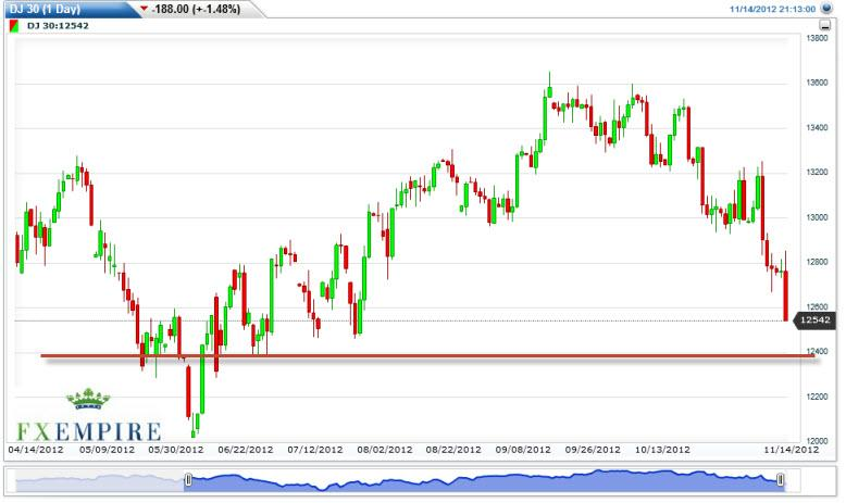 Dow Jones Industrial Average Futures Forecast November 15, 2012, Technical Analysis