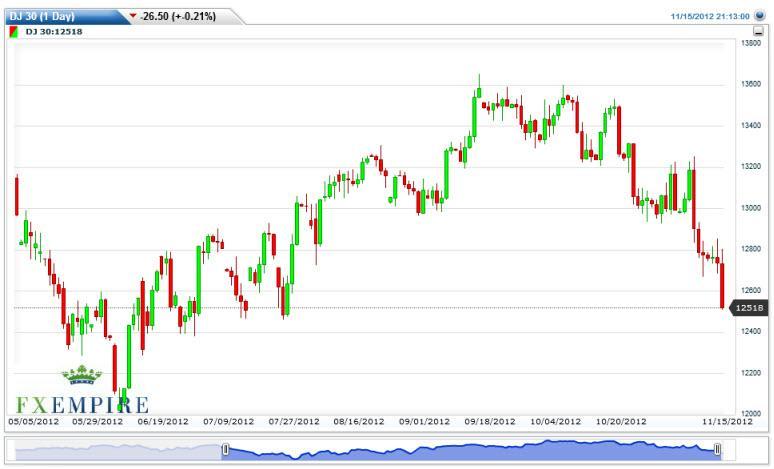 Dow Jones Industrial Average Futures Forecast November 16, 2012, Technical Analysis