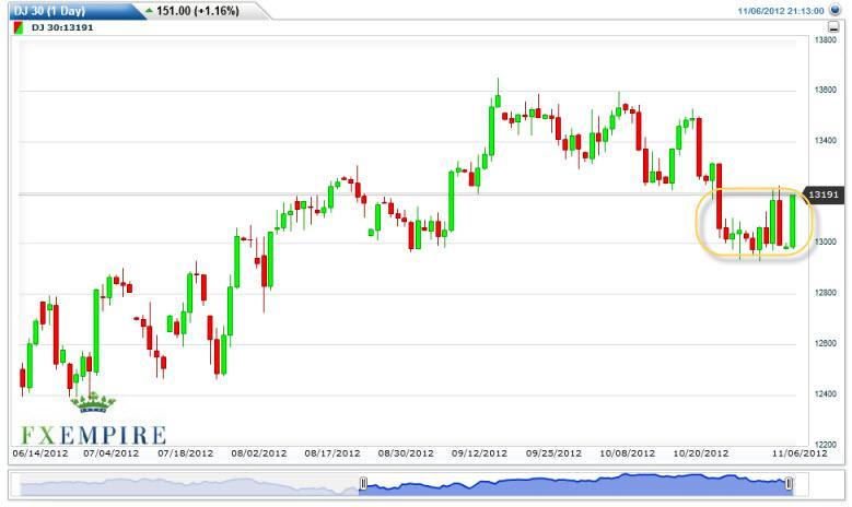 Dow Jones Industrial Average Futures Forecast November 7, 2012, Technical Analysis