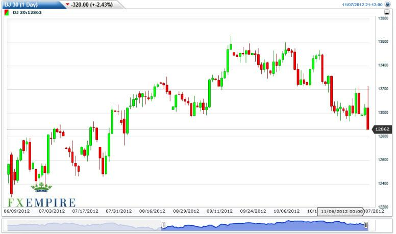 Dow Jones Industrial Average Futures Forecast November 8, 2012, Technical Analysis