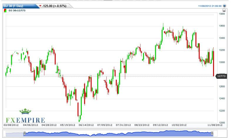 Dow Jones Industrial Average Futures Forecast November 9, 2012, Technical Analysis