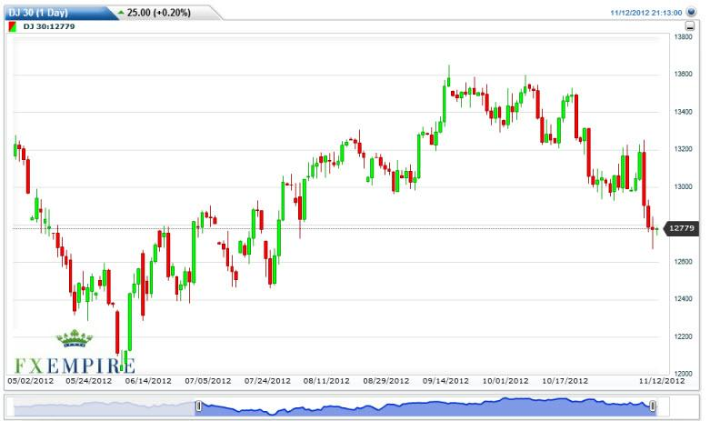 Dow Jones Industrial Average Futures Forecast November 13, 2012, Technical Analysis