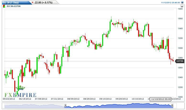 Dow Jones Industrial Average Futures November 14, 2012, Technical Analysis