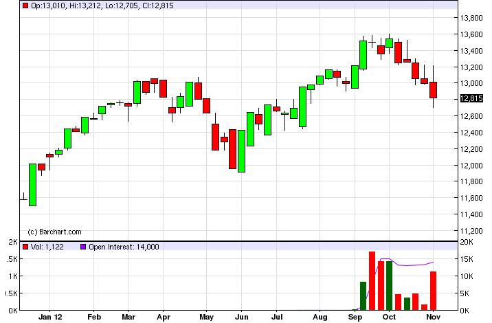 Dow Jones 30 Futures forecast for the week of November 12, 2012, Technical Analysis
