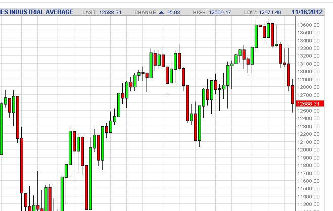 Dow Jones Industrial Average forecast for the week of November 19, 2012, Technical Analysis