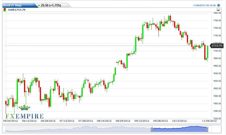 Gold Prices November 7, 2012, Technical Analysis