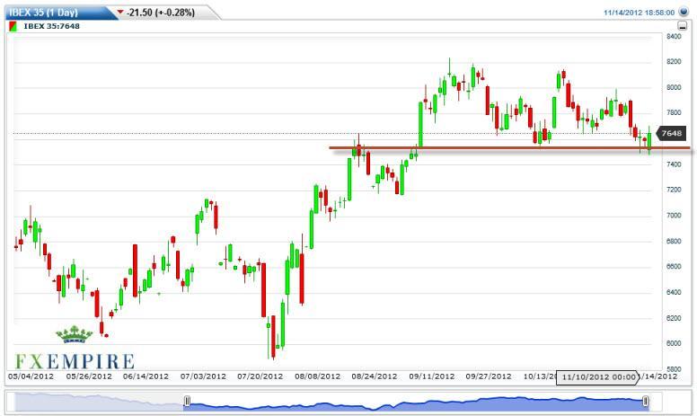 IBEX 35 Futures Forecast November 15, 2012, Technical Analysis