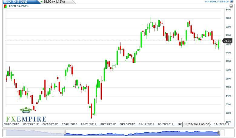 IBEX 35 Futures Forecast November 16, 2012, Technical Analysis