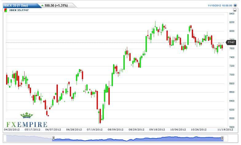 IBEX 35 Futures Forecast November 20, 2012, Technical Analysis