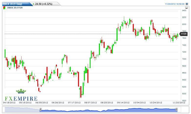 IBEX 35 Futures Forecast November 21, 2012, Technical Analysis