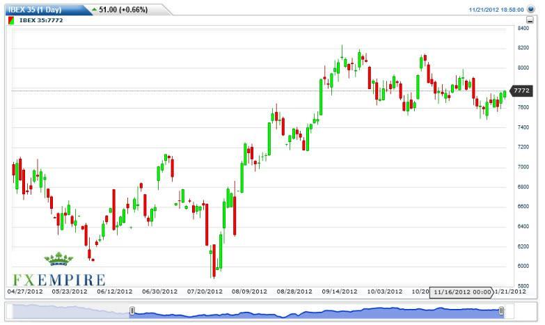 IBEX Futures Forecast November 22, 2012, Technical Analysis