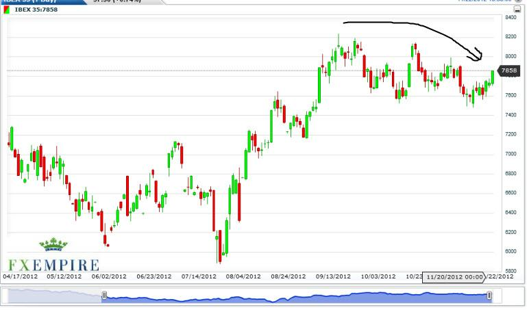 IBEX 35 Futures Forecast November 23, 2012, Technical Analysis