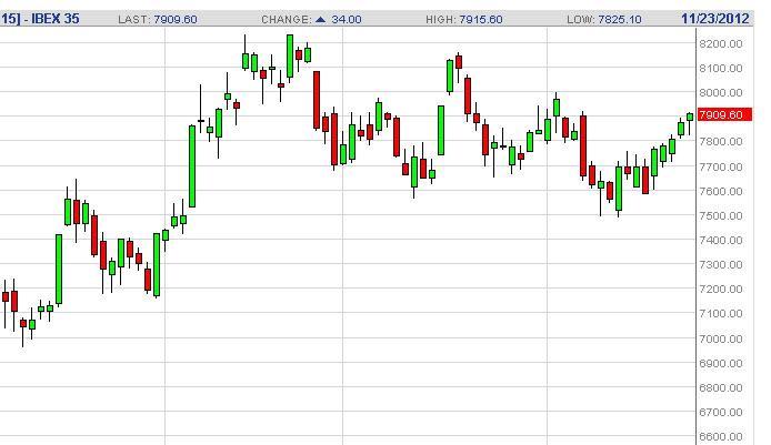 IBEX 35 Index Futures Forecast November 26, 2012, Technical Analysis